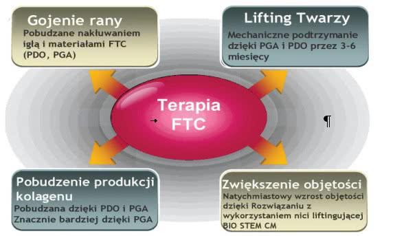 Proces neokolagenezy wywołanej wprowadzeniem nici PDO PerfectLift Robert Janczura Medycyna Estetyczna Kraków NeoGen Plasma, Aqualyx, Nici BARB 4D, PDO, Happy Lift, First Lift, Laser CO2, VPL MezoCogs, Ellanse, Radiesse, Cosmelan, Ceny, Promocje